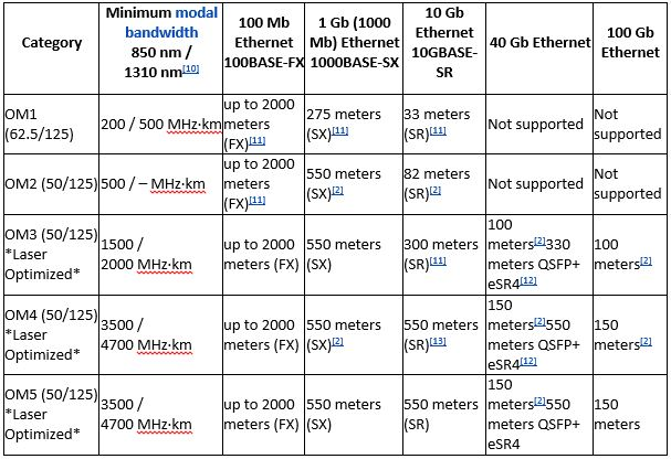 Fibre Optic Cable Installation Chart