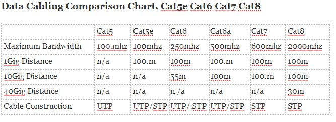 Cat5 vs Cat5e Cabling comparison chart